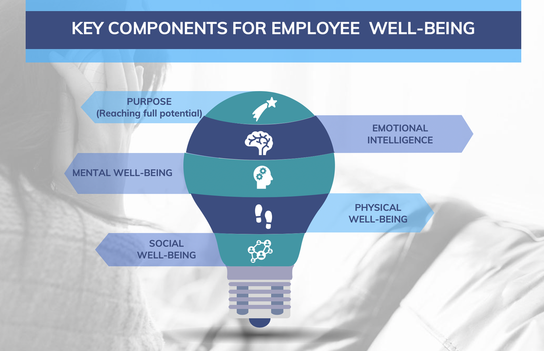Infographic of key components of employee well-being