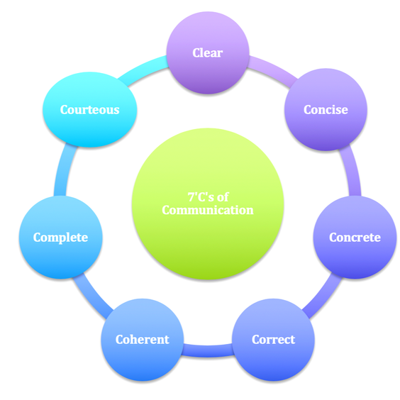 Picture of infographic of the seven C's of communication: clear, concise, concrete, correct, coherent, complete, courteous